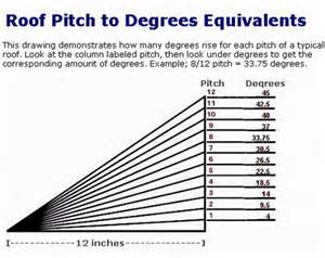 roof slopes roof pitch guide sc 1 st roofing contractor