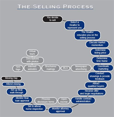 process of selling a house and buying a new one process of selling and buying a house 28 images home buying process flowchart