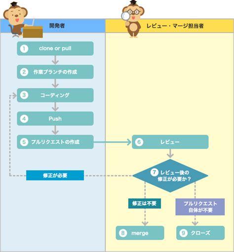 git tutorial pull request プルリクエストを使った開発プロセス プルリクエスト サルでもわかるgit入門 バージョン管理を使いこなそう