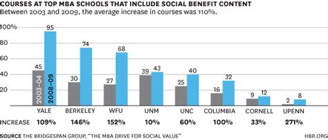 Boston Mba Demographics by The Rise Of Social Entrepreneurship In B Schools In Three