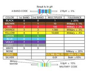 inductor color code the educational encyclopedia inductor color code