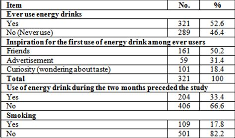 energy drink questionnaire energy drinks consumption amongst students and