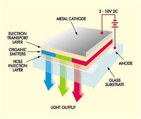 mounted displays often use organic light emitting diode or organic led the exciting display device electronics hobby