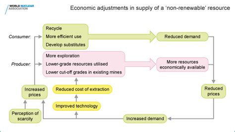 the economic definition of ore cut grades in theory and practice books uranium supplies supply of uranium
