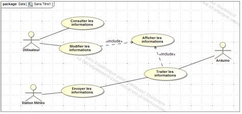 diagramme sysml drone notre projet site de sti2d st michel