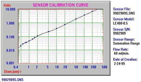 light obscuration particle counter light obscuration particle counter particle sizing systems