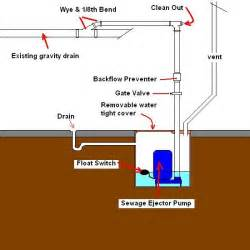 wiring diagram for sewage ejection pump septic grinder