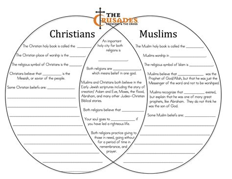 venn diagram of judaism christianity and islam diagram islam christianity judaism venn diagram