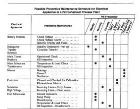 preventive maintenance checklist pictures to pin on