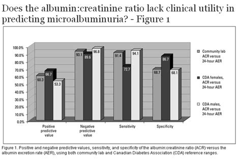 creatinine random ur why do you need a microalbumin urine test