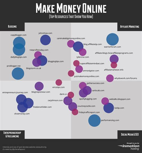 Earn Money Online - imhhangout make money online infographic the official inmotion hosting blog