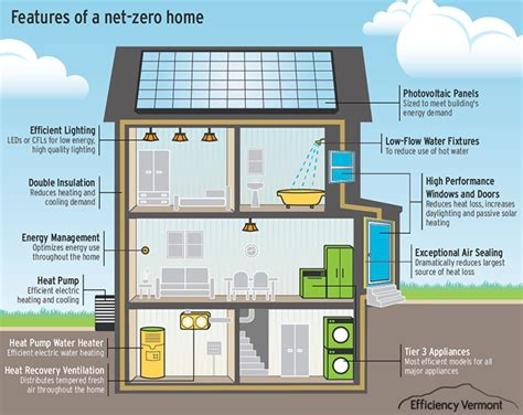 net zero home design plans net zero energy home features house plans pinterest