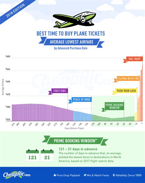 2018 airfare study the best time to buy flights based on 917 million airfares cheapair