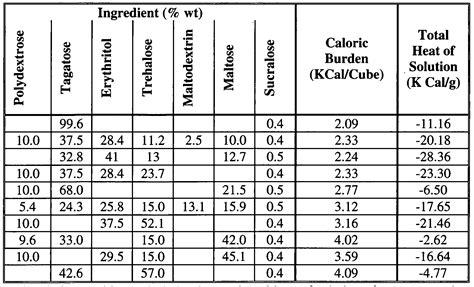 Enthalpy Change Of Solution Table Enthalpy Change Of Solution Table Thermodynamic Study Of The Solubility Of Sodium Sulfadiazine