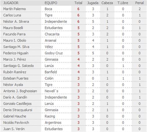 tabla del torneo argentino 2016 tabla de torneo argentino 2016 calendar template 2016