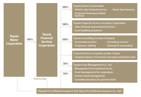 Toyota Financial Services Tfs Toyota Motor Corporation Global Website 75 Years Of