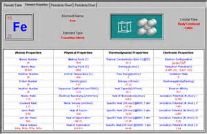 Table Properties Periodic Table And Atomic Properties