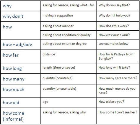 spoken tutorial online test questions english grammar tense questions english grammar past