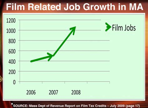 film industry it jobs charting the costs and benefits of film tax credits in