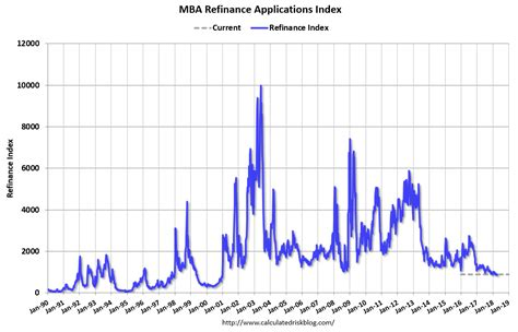 Mba Cost Reddit by Mba Mortgage Applications Increase In Weekly