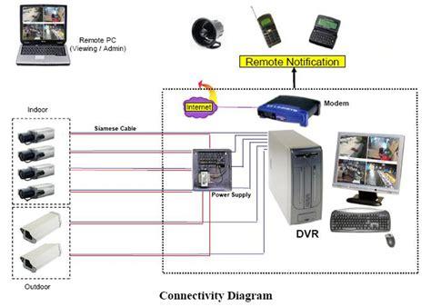 Tukar Tambah Cctv Analog Upgrade To Hd learn about analog ip hd sdi hd cvi security systems