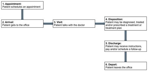 clinical workflow analysis clinical workflow analysis best free home design