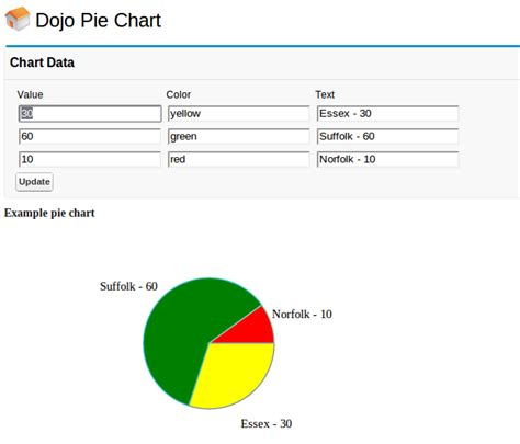 section 6 4 charting a course for the future bob buzzard blog dojo charts part 1 pie charts