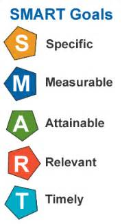 learning inbound marketing smart goals for newbies