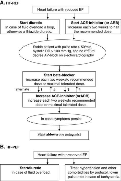 pattern of heart failure in a nigerian teaching hospital simplified version of the treatment scheme for heart fa