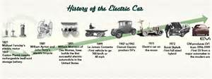 History Of The Electric Car In America Nate S Green Garage Electric Vehicles
