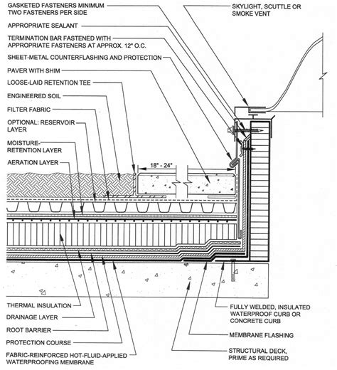 roof garden detail section skylight construction detail 1 065 215 1 170 pixels detalles