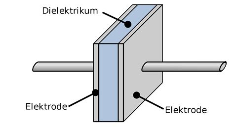 how to make a plate capacitor file plate capacitor de svg wikimedia commons