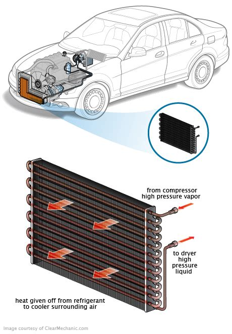 car air conditioner condenser leak before you call a ac repair visit my for some