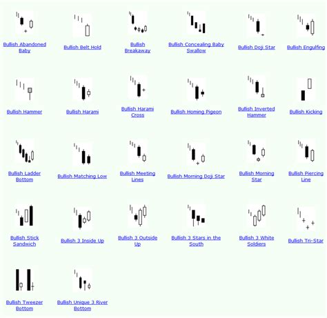pattern candlestick technical analysis by navratan agrawal candlestick