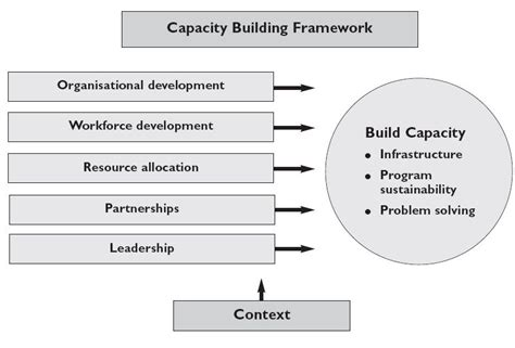 capacity building plan template health impact assessment hia capacity building