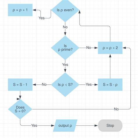 algorithm flowchart maker template algorithm flow chart lucidchart