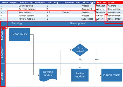 functional flowchart exle create a data visualizer diagram visio pro for office 365