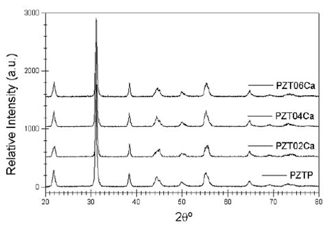 xrd pattern quality xrd pattern for pzt powder sles as function of calcium