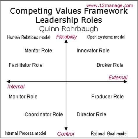 Competing Values Leadership competing values framework knowledge center