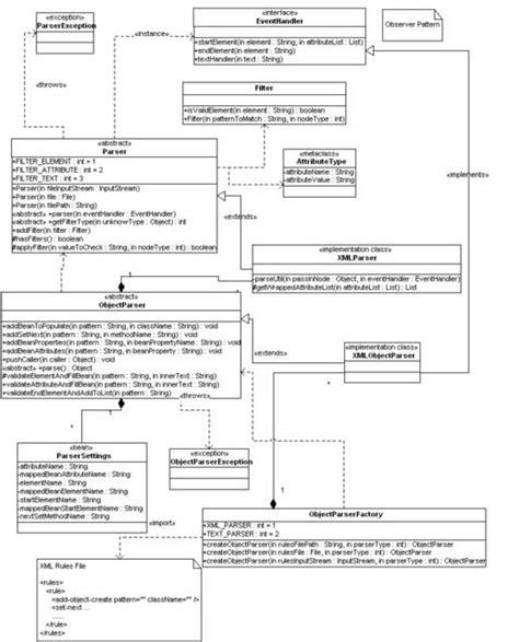 design pattern for xml parsing c patterns