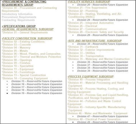 16 divisions of construction specifications image search