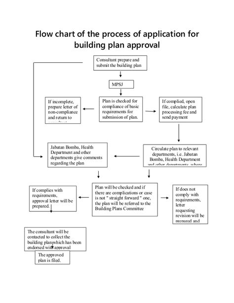 layout approval process flow chart of the process of application for build