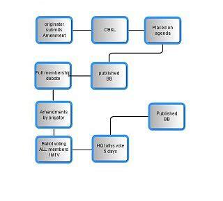 constitutional flowchart amendment process chart quotes