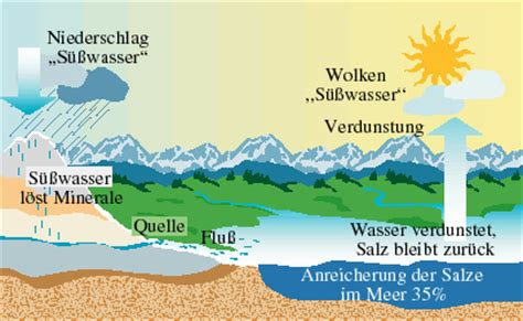 Wo Kommt Das Salz In Die Spülmaschine by Wie Kommt Das Salz Ins Meer Land Meer