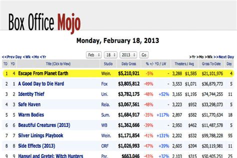 Office Mojo by Box Office Mojo Redirecting To Imdb Update
