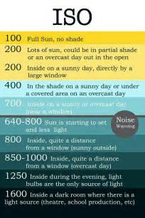 F Pins Photography Iso Aperture Shutter Speed Cheat Sheet