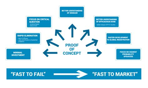 what is concept proof of concept