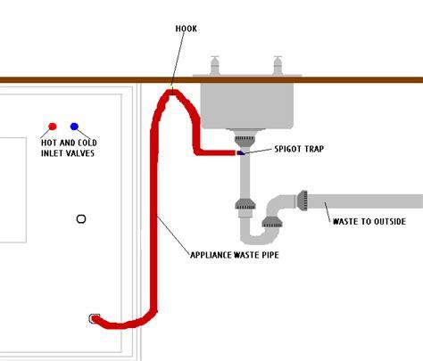 Plumbing Washing Machine Drain Diagram by Washing Machine Waste Pipe Plumbing