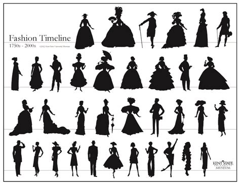 fashion timeline behind the scenes