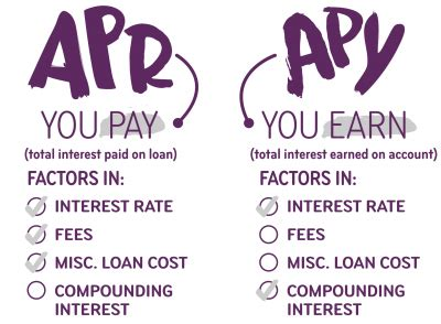 what is apr and how apy vs apr and interest rates what s the difference ally